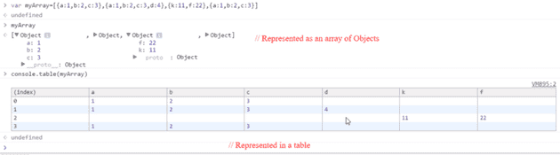 console.table